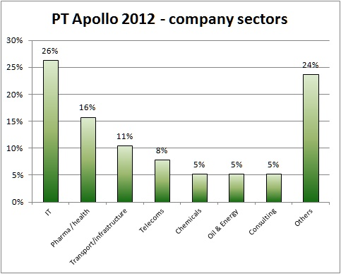Vlerick PT-MBA Apollo 2012 company sectors