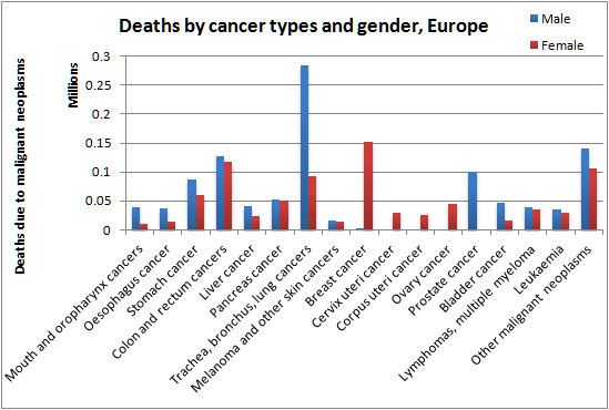 Number of deaths by cancer types and gender in Europe