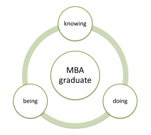 Re-thinking the MBA idea