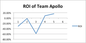 ROI of Team Apollo in the Fresh Connection 2012